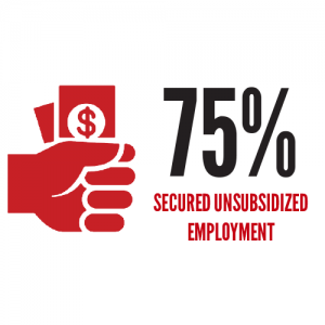 75% secured unsubsidized employment