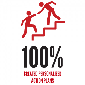 100% Created Personalized Action Plans